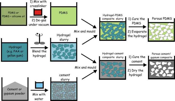hydrogel templating