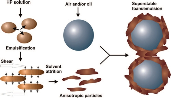 hydrophobic celluose stabilised emulsions